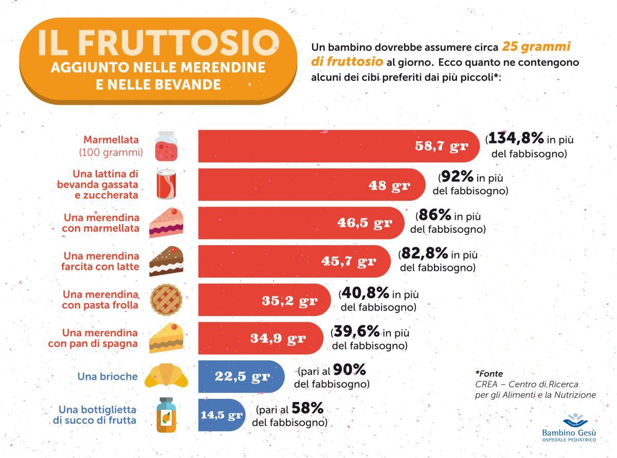 infografica sulla quantità di fruttosio contenuta in bevande e merendine